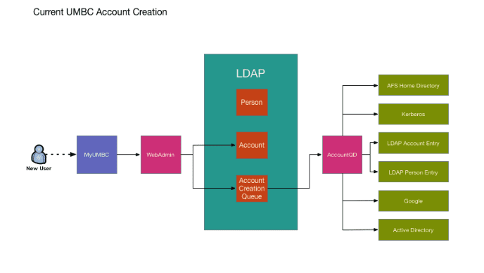Diagram illustrating the current UMBC account creation.