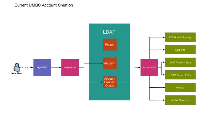 Diagram illustrating the current UMBC account creation.