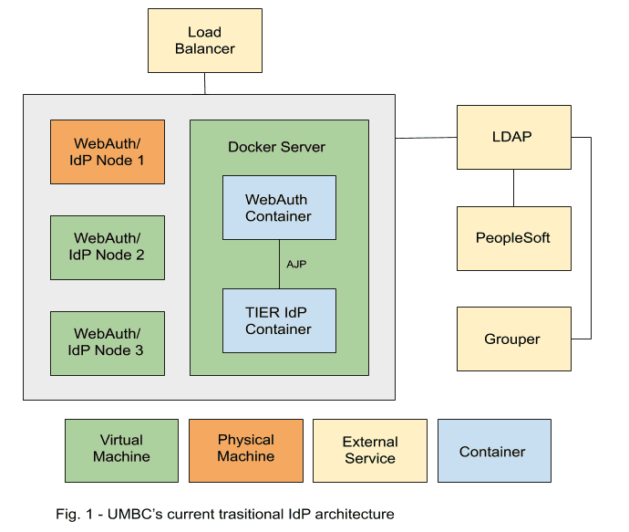 Diagram illustrating the IdP architecture.