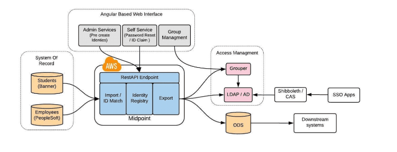 Diagram illustrating how the angular-based web interface connects to access management and the system of record.