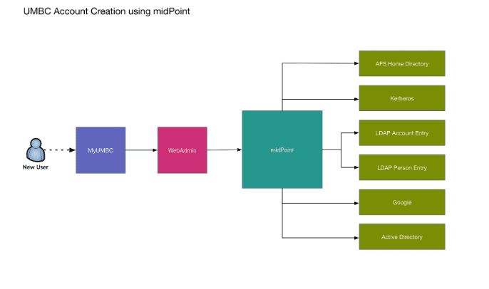 Diagram illustrating the UMBC account creation using midPoint.