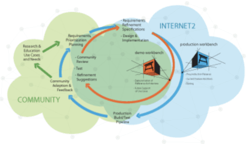 Green and blue cloud illustration showing the relationship between the Community and Internet2 within the TIER Development Operations Model.