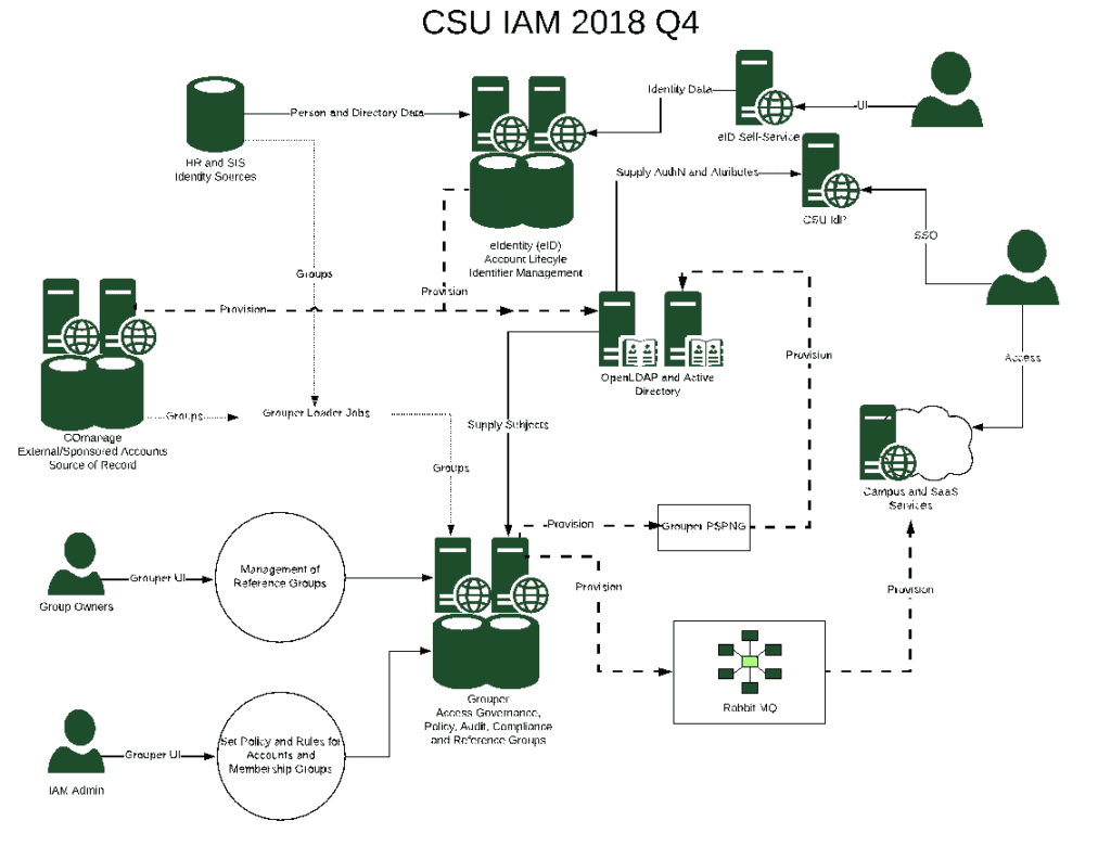 CSU IAM 2018 Q4 architecture map